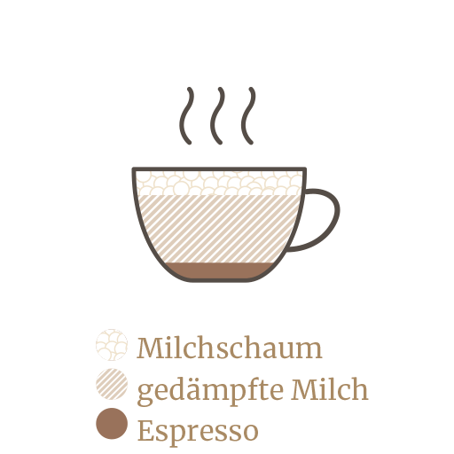 https://minges-kaffee.de/wp-content/uploads/2018/11/Kaffekunde-Espresso-Guide-2.png