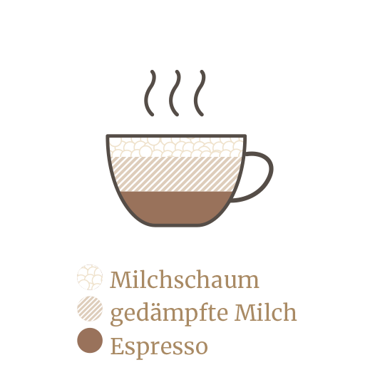 https://minges-kaffee.de/wp-content/uploads/2018/11/Kaffekunde-Espresso-Guide-3.png