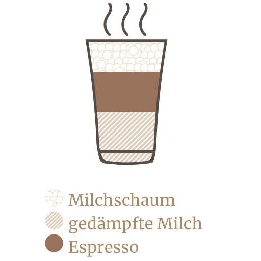 https://minges-kaffee.de/wp-content/uploads/2018/11/Kaffekunde-Espresso-Guide-6.png
