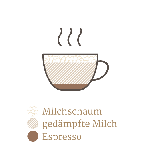 https://minges-kaffee.de/wp-content/uploads/2019/09/Kaffeekunde_Espresso_Guide_d_latte.png